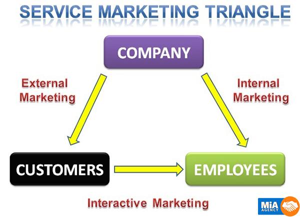 marketing hỗn hợp dịch vụ bao gồm, tam giác marketing dịch vụ bao gồm